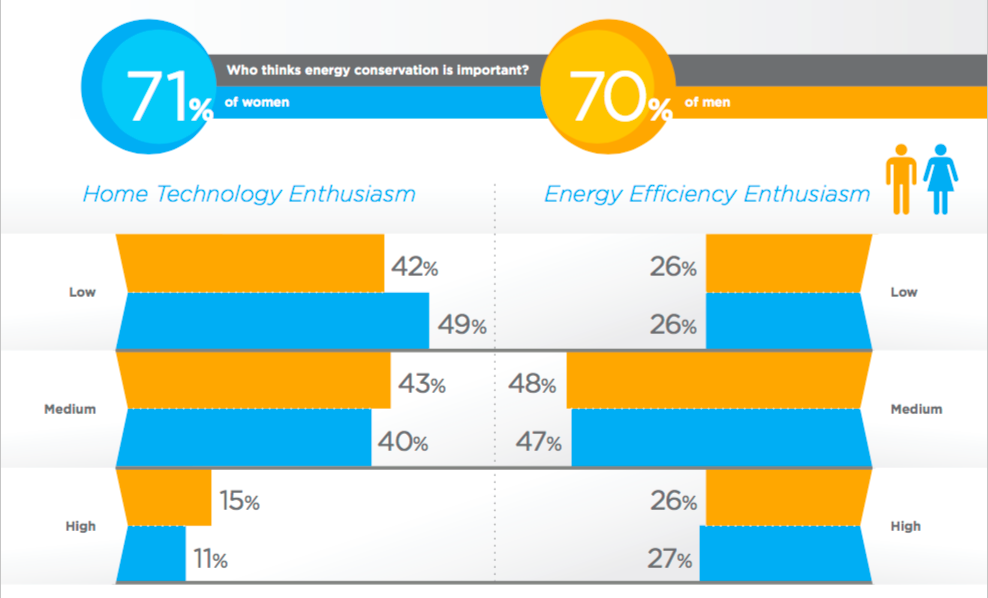 """Chart from """"The Smart Home Gender Gap"""" EnergyPulse report by the Shelton Group"""